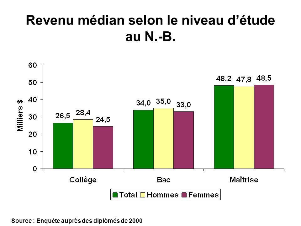 Revenu médian selon le niveau détude au N.-B. Source : Enquête auprès des diplômés de 2000