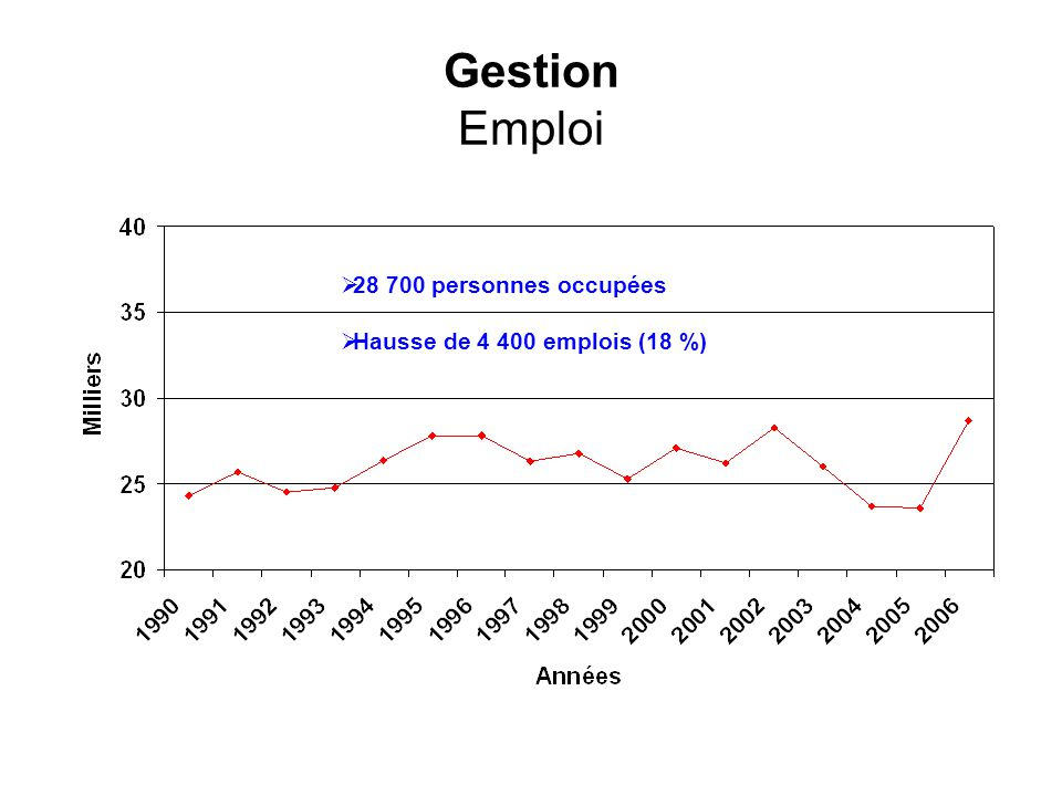 Gestion Emploi 28 700 personnes occupées Hausse de 4 400 emplois (18 %)