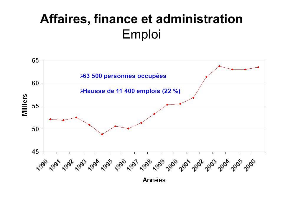 Affaires, finance et administration Emploi 63 500 personnes occupées Hausse de 11 400 emplois (22 %)