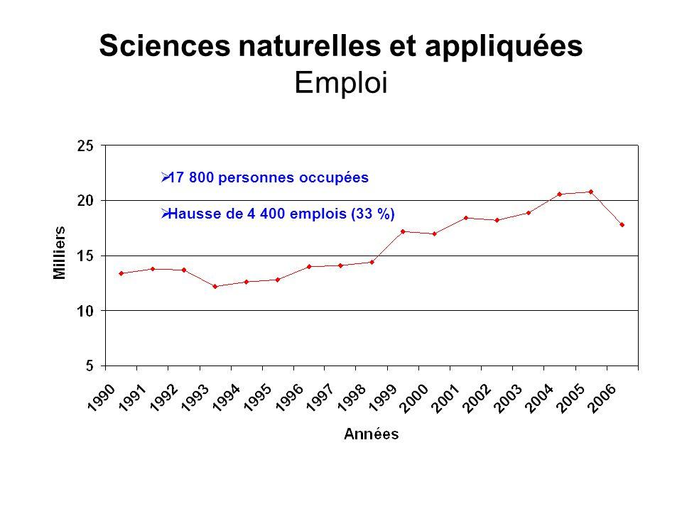 Sciences naturelles et appliquées Emploi 17 800 personnes occupées Hausse de 4 400 emplois (33 %)