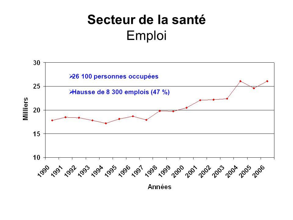 Secteur de la santé Emploi 26 100 personnes occupées Hausse de 8 300 emplois (47 %)