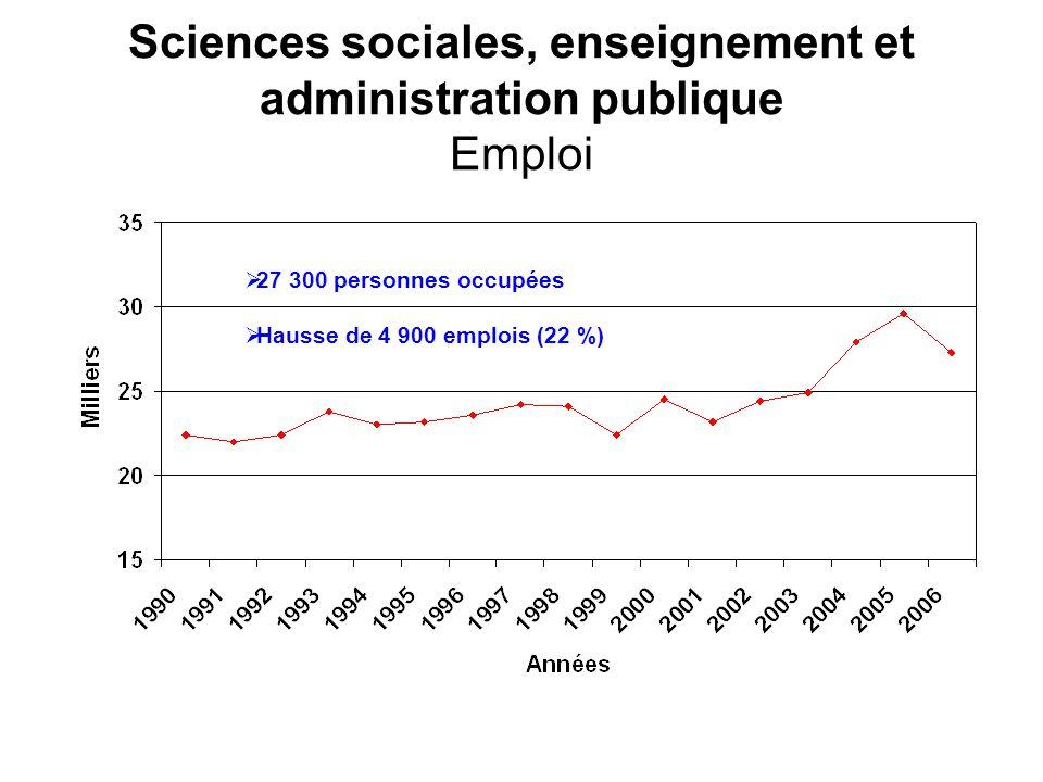 Sciences sociales, enseignement et administration publique Emploi 27 300 personnes occupées Hausse de 4 900 emplois (22 %)