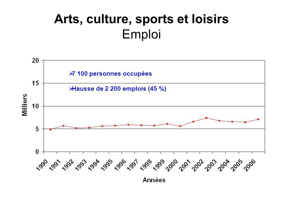 Arts, culture, sports et loisirs Emploi 7 100 personnes occupées Hausse de 2 200 emplois (45 %)