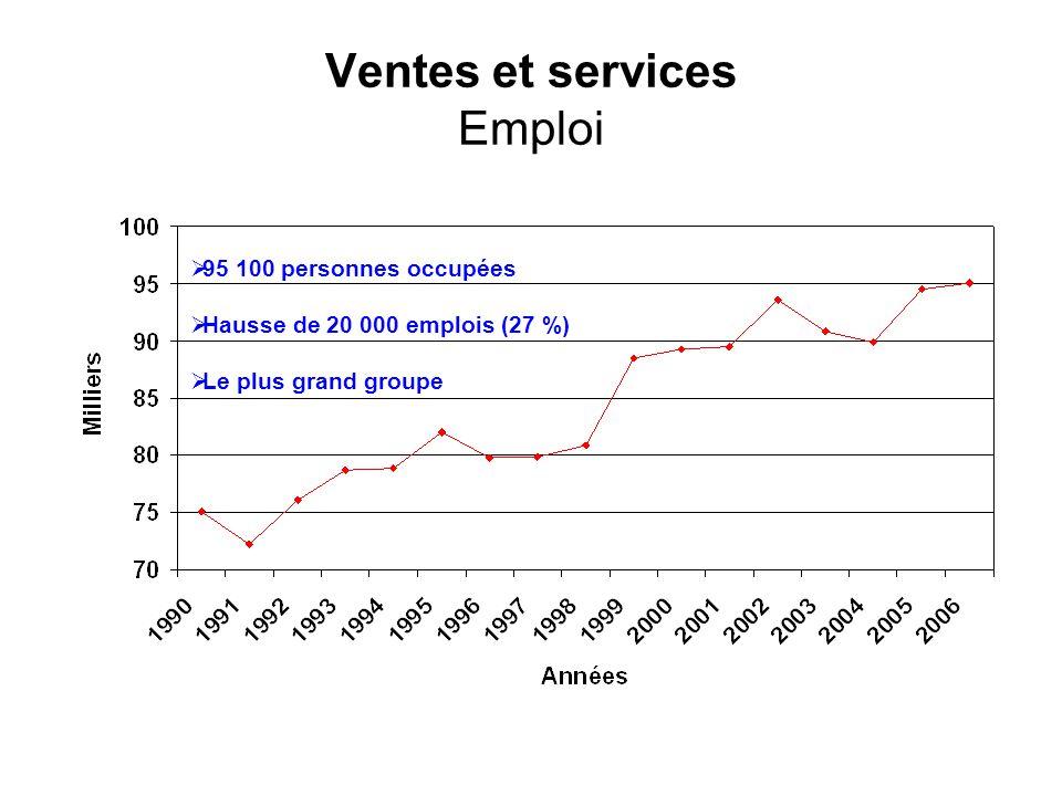 Ventes et services Emploi 95 100 personnes occupées Hausse de 20 000 emplois (27 %) Le plus grand groupe