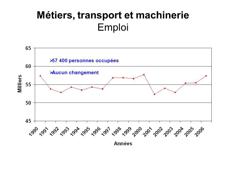 Métiers, transport et machinerie Emploi 57 400 personnes occupées Aucun changement