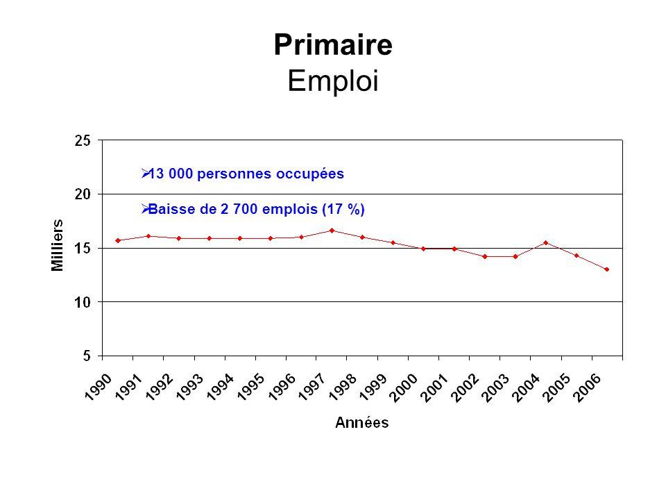Primaire Emploi 13 000 personnes occupées Baisse de 2 700 emplois (17 %)
