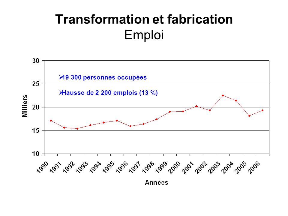 Transformation et fabrication Emploi 19 300 personnes occupées Hausse de 2 200 emplois (13 %)