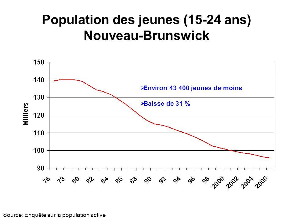 Population des jeunes (15-24 ans) Nouveau-Brunswick Source: Enquête sur la population active Environ 43 400 jeunes de moins Baisse de 31 %