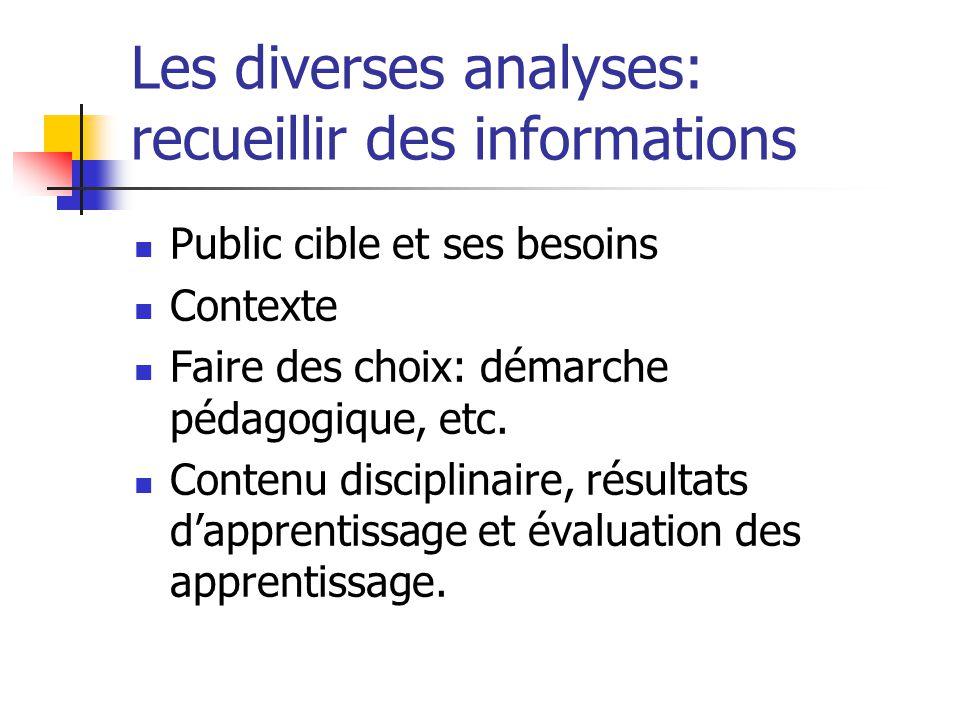 Les diverses analyses: recueillir des informations Public cible et ses besoins Contexte Faire des choix: démarche pédagogique, etc. Contenu disciplina