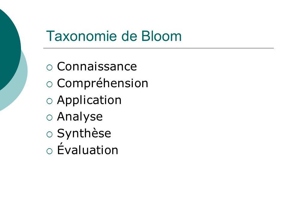 Taxonomie de Bloom Connaissance Compréhension Application Analyse Synthèse Évaluation