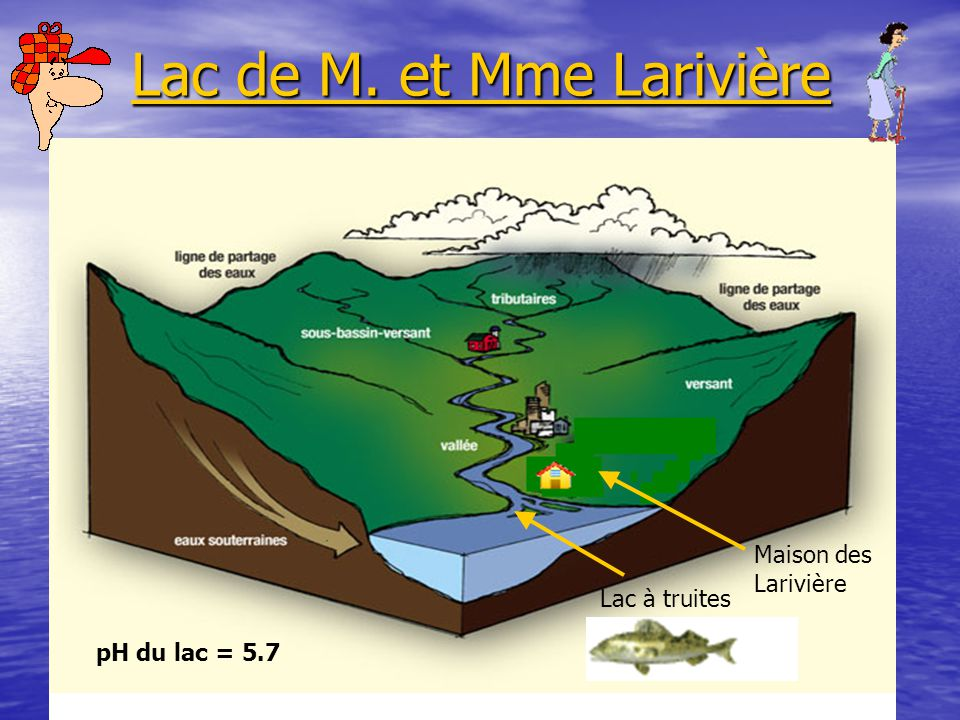 Lac de M. et Mme Larivière Lac de M. et Mme Larivière Lac à truites Maison des Larivière pH du lac = 5.7
