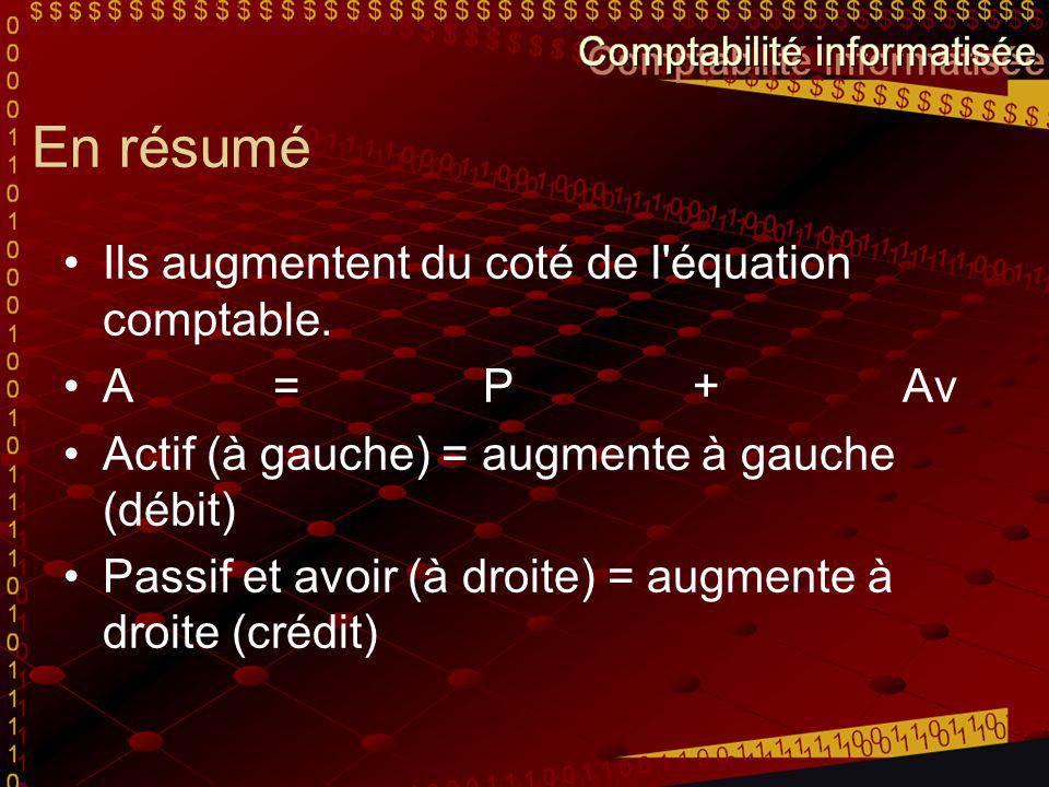 En résumé Ils augmentent du coté de l'équation comptable. A = P + Av Actif (à gauche) = augmente à gauche (débit) Passif et avoir (à droite) = augment