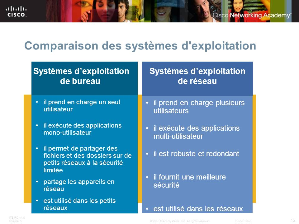 ITE PC v4.0 Chapter 5 15 © 2007 Cisco Systems, Inc. All rights reserved.Cisco Public Comparaison des systèmes d'exploitation Systèmes dexploitation de
