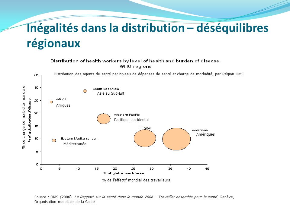 Inégalités dans la distribution – déséquilibres régionaux Source : OMS (2006).