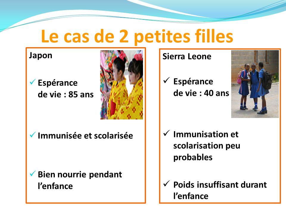 Le cas de 2 petites filles Japon Espérance de vie : 85 ans Immunisée et scolarisée Bien nourrie pendant lenfance Sierra Leone Espérance de vie : 40 ans Immunisation et scolarisation peu probables Poids insuffisant durant lenfance