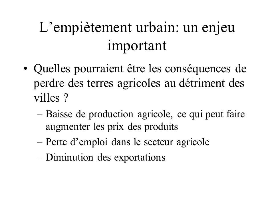 Lempiètement urbain: un enjeu important Quelles pourraient être les conséquences de perdre des terres agricoles au détriment des villes ? –Baisse de p