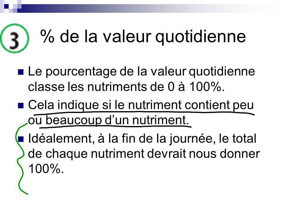 % de la valeur quotidienne Le pourcentage de la valeur quotidienne classe les nutriments de 0 à 100%. Cela indique si le nutriment contient peu ou bea