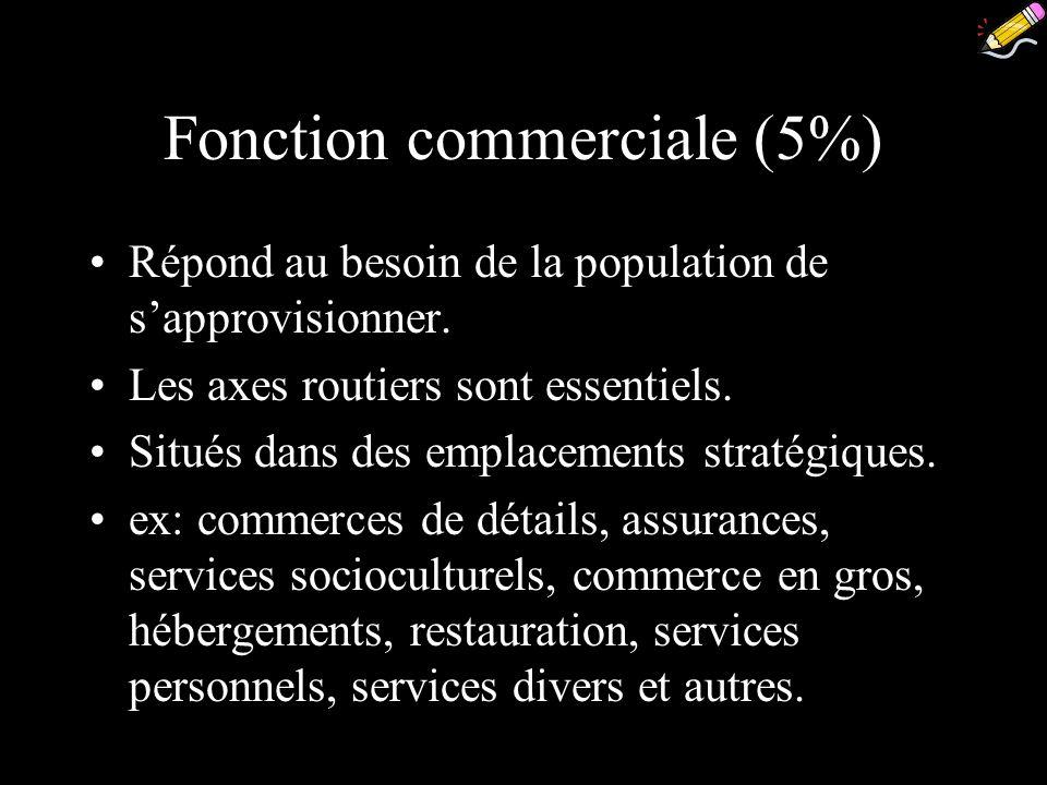 Fonction commerciale (5%) Répond au besoin de la population de sapprovisionner. Les axes routiers sont essentiels. Situés dans des emplacements straté
