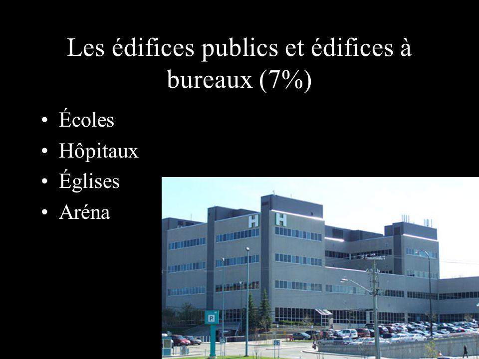 Les édifices publics et édifices à bureaux (7%) Écoles Hôpitaux Églises Aréna