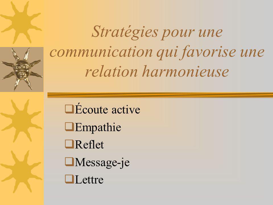 Stratégies pour une communication qui favorise une relation harmonieuse Écoute active Empathie Reflet Message-je Lettre