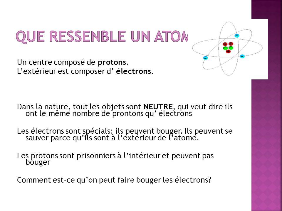 Un centre composé de protons. Lextérieur est composer d électrons. Dans la nature, tout les objets sont NEUTRE, qui veut dire ils ont le même nombre d