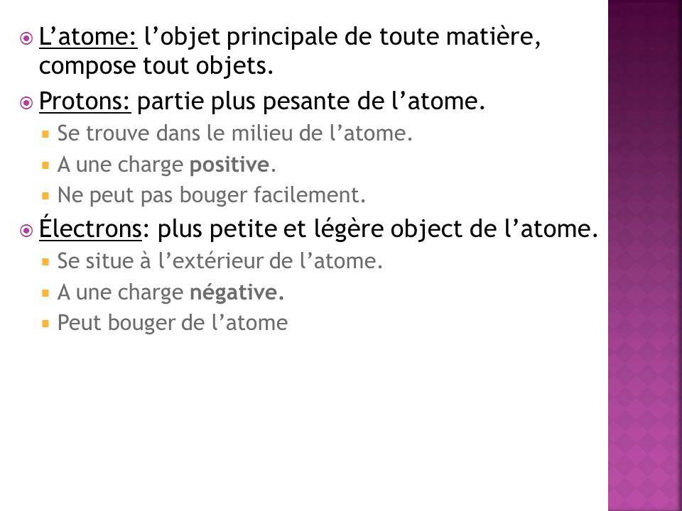 Latome: lobjet principale de toute matière, compose tout objets. Protons: partie plus pesante de latome. Se trouve dans le milieu de latome. A une cha