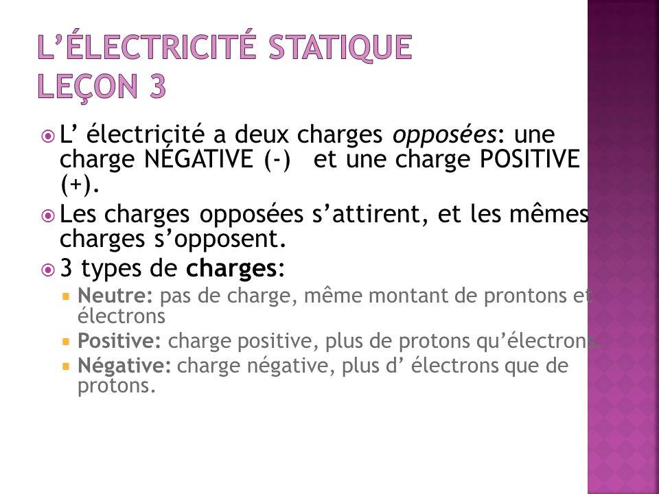 L électricité a deux charges opposées: une charge NÉGATIVE (-) et une charge POSITIVE (+). Les charges opposées sattirent, et les mêmes charges soppos