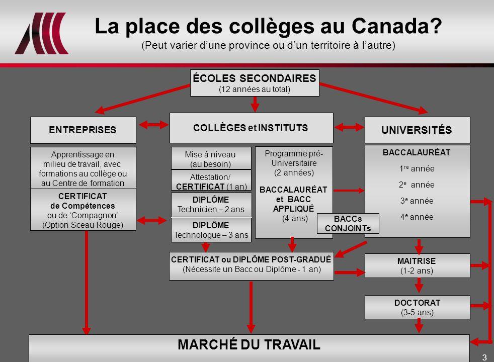3 La place des collèges au Canada.