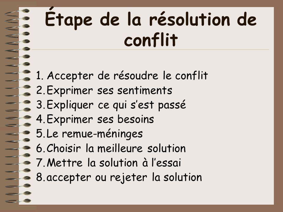 Étape de la résolution de conflit 1.Accepter de résoudre le conflit 2.Exprimer ses sentiments 3.Expliquer ce qui sest passé 4.Exprimer ses besoins 5.L