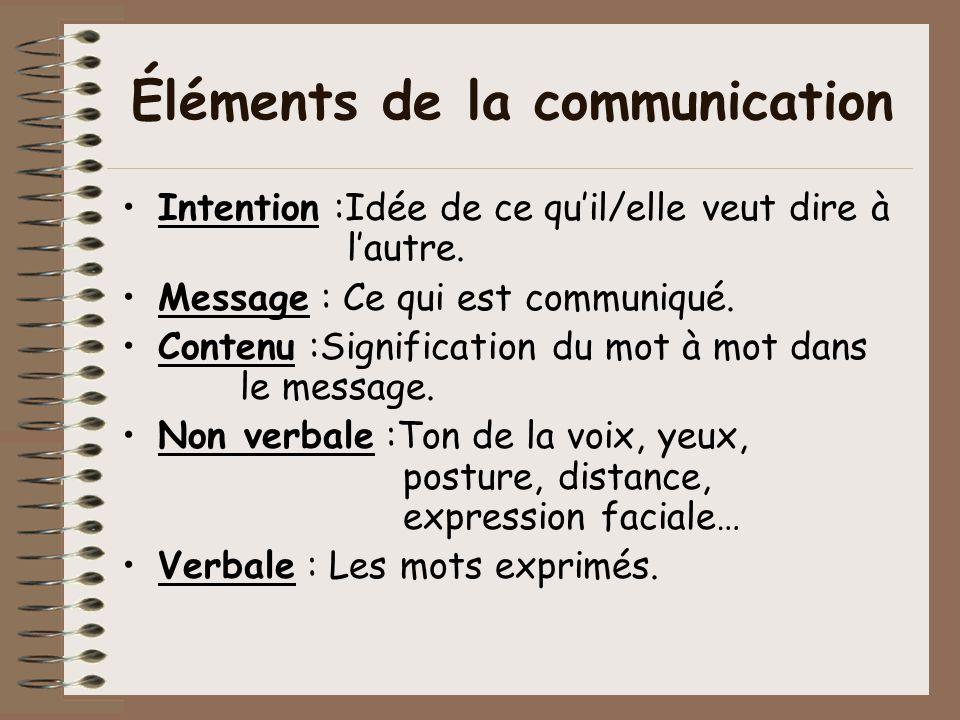 Éléments de la communication Intention :Idée de ce quil/elle veut dire à lautre. Message : Ce qui est communiqué. Contenu :Signification du mot à mot