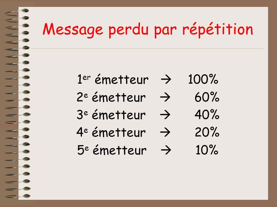 Message perdu par répétition 1 er émetteur 100% 2 e émetteur 60% 3 e émetteur 40% 4 e émetteur 20% 5 e émetteur 10%