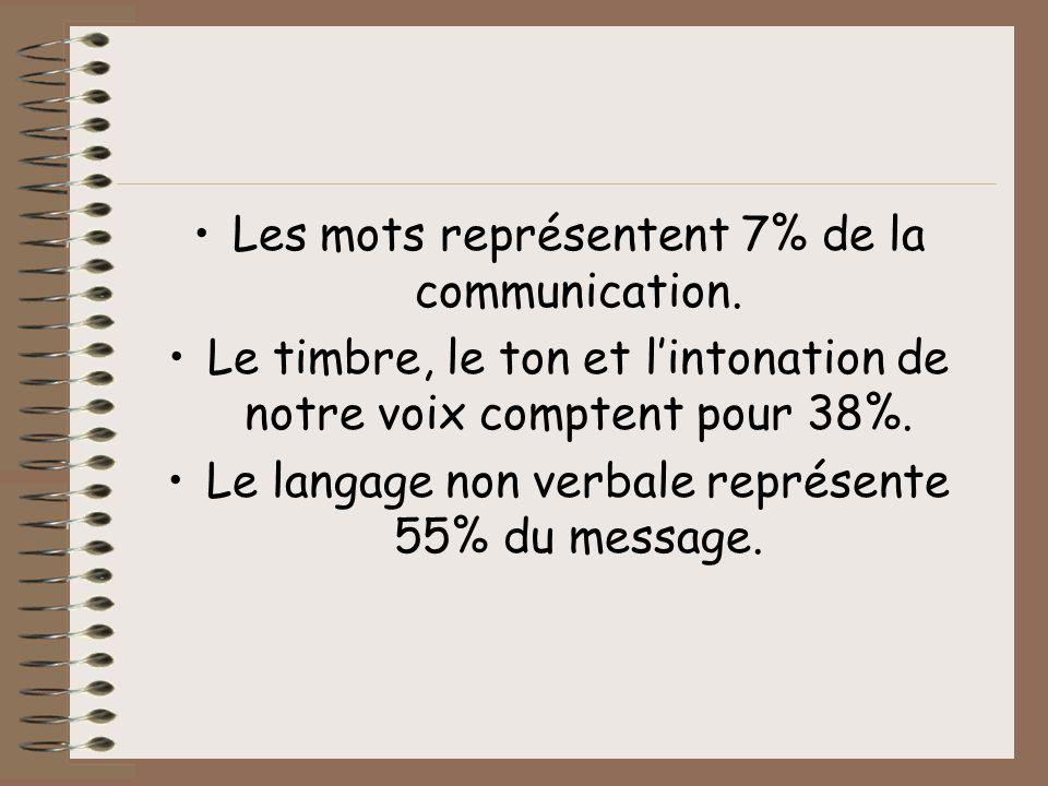 Les mots représentent 7% de la communication. Le timbre, le ton et lintonation de notre voix comptent pour 38%. Le langage non verbale représente 55%