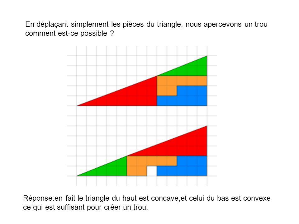 En déplaçant simplement les pièces du triangle, nous apercevons un trou comment est-ce possible ? Réponse:en fait le triangle du haut est concave,et c