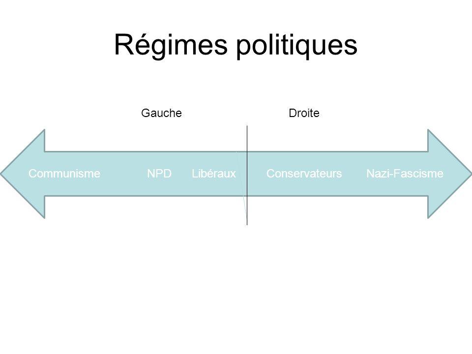 Communisme NPD Libéraux Conservateurs Nazi-Fascisme GaucheDroite Régimes politiques