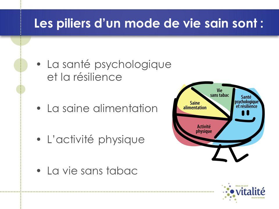Les piliers dun mode de vie sain sont : La santé psychologique et la résilience La saine alimentation Lactivité physique La vie sans tabac
