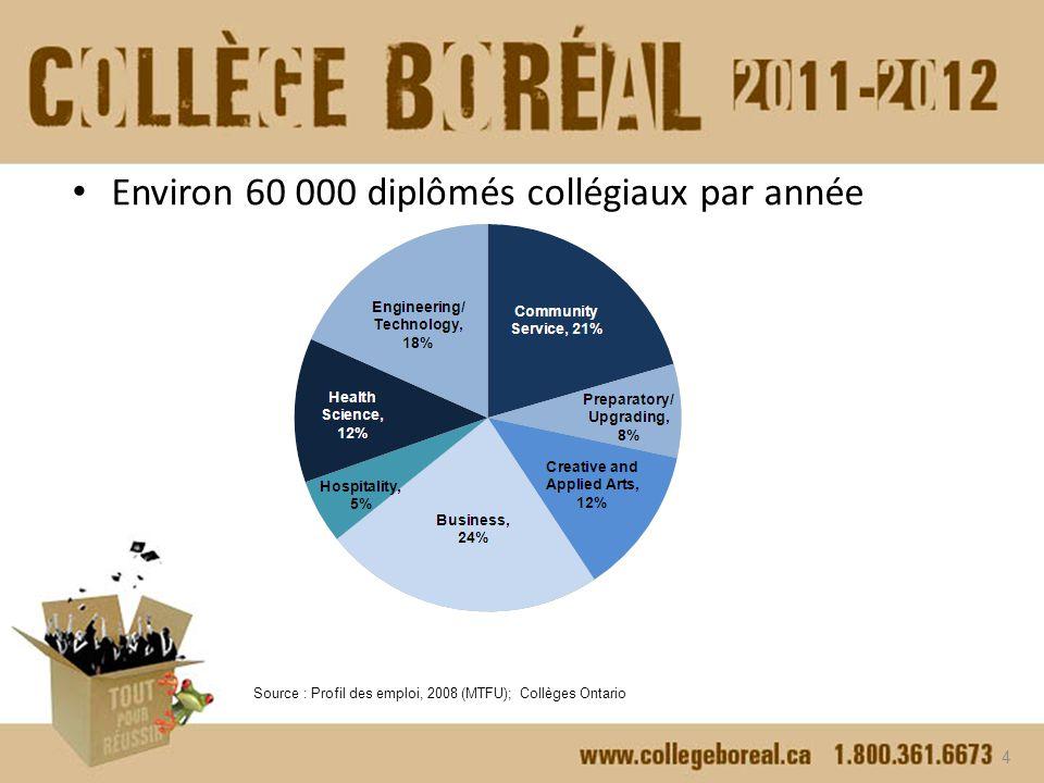 4.L agrément des programmes Le ministère de la Formation et des Collèges et Universités a l autorité d agréer les programmes collégiaux.