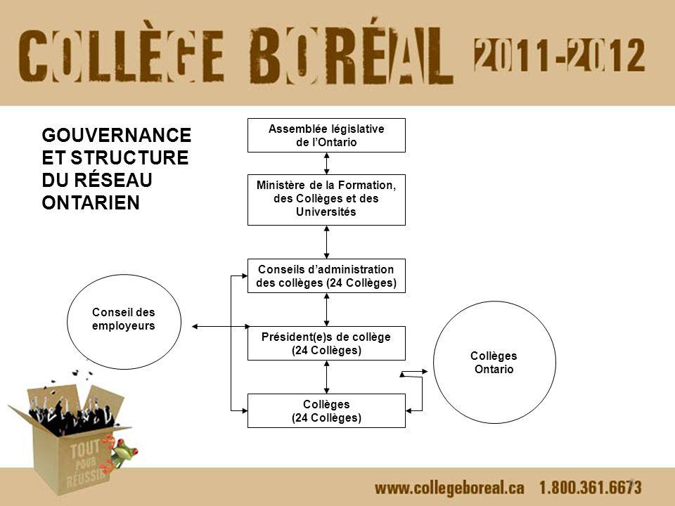 Collèges Ontario Comité sur la nomination des membres des C.A.