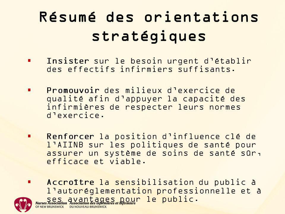 Orientations stratégiques Soutenir le mandat de réglementer la profession dans lintérêt du public.