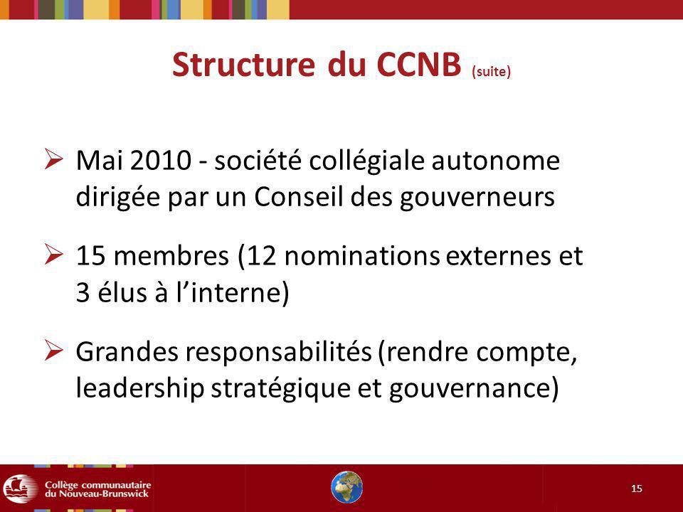 Structure du CCNB (suite) 15 Mai 2010 - société collégiale autonome dirigée par un Conseil des gouverneurs 15 membres (12 nominations externes et 3 él