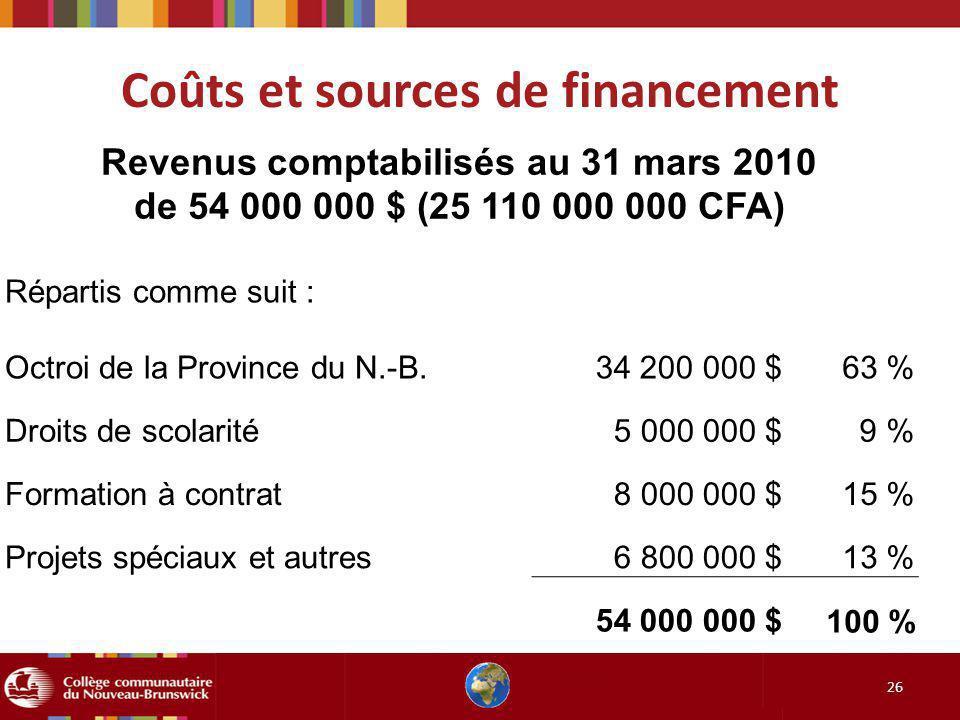 Coûts et sources de financement 26 Revenus comptabilisés au 31 mars 2010 de 54 000 000 $ (25 110 000 000 CFA) Répartis comme suit : Octroi de la Provi