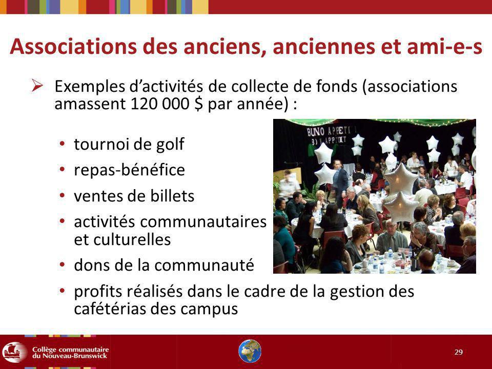 29 Exemples dactivités de collecte de fonds (associations amassent 120 000 $ par année) : tournoi de golf repas-bénéfice ventes de billets activités c