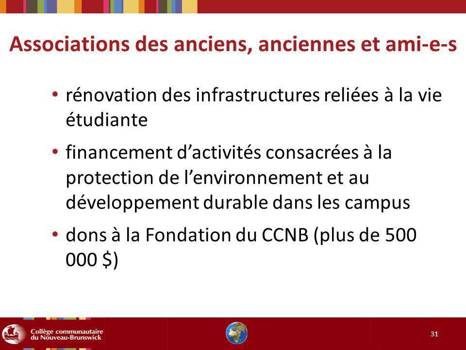 31 rénovation des infrastructures reliées à la vie étudiante financement dactivités consacrées à la protection de lenvironnement et au développement d