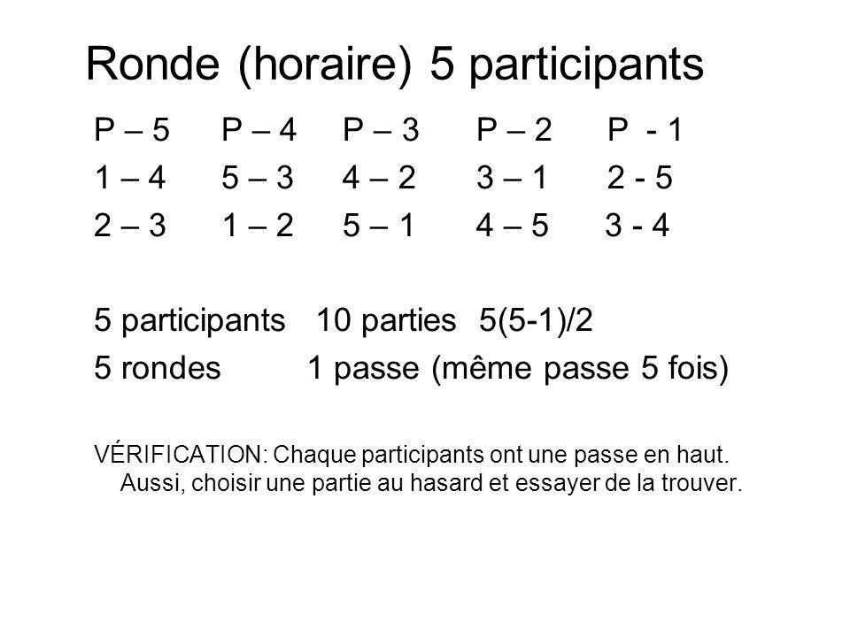 Ronde (horaire) 5 participants P – 5P – 4 P – 3P – 2 P - 1 1 – 45 – 3 4 – 23 – 1 2 - 5 2 – 31 – 2 5 – 1 4 – 5 3 - 4 5 participants 10 parties 5(5-1)/2