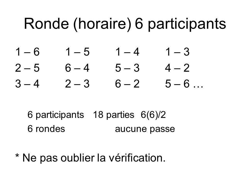 Ronde (horaire) 6 participants 1 – 61 – 51 – 41 – 3 2 – 5 6 – 4 5 – 3 4 – 2 3 – 4 2 – 3 6 – 2 5 – 6 … 6 participants 18 parties 6(6)/2 6 rondesaucune