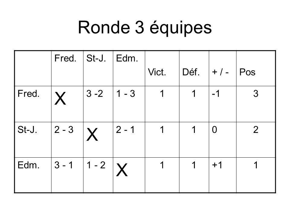 Ronde 3 équipes Fred.St-J.Edm. Vict.Déf.+ / -Pos Fred.