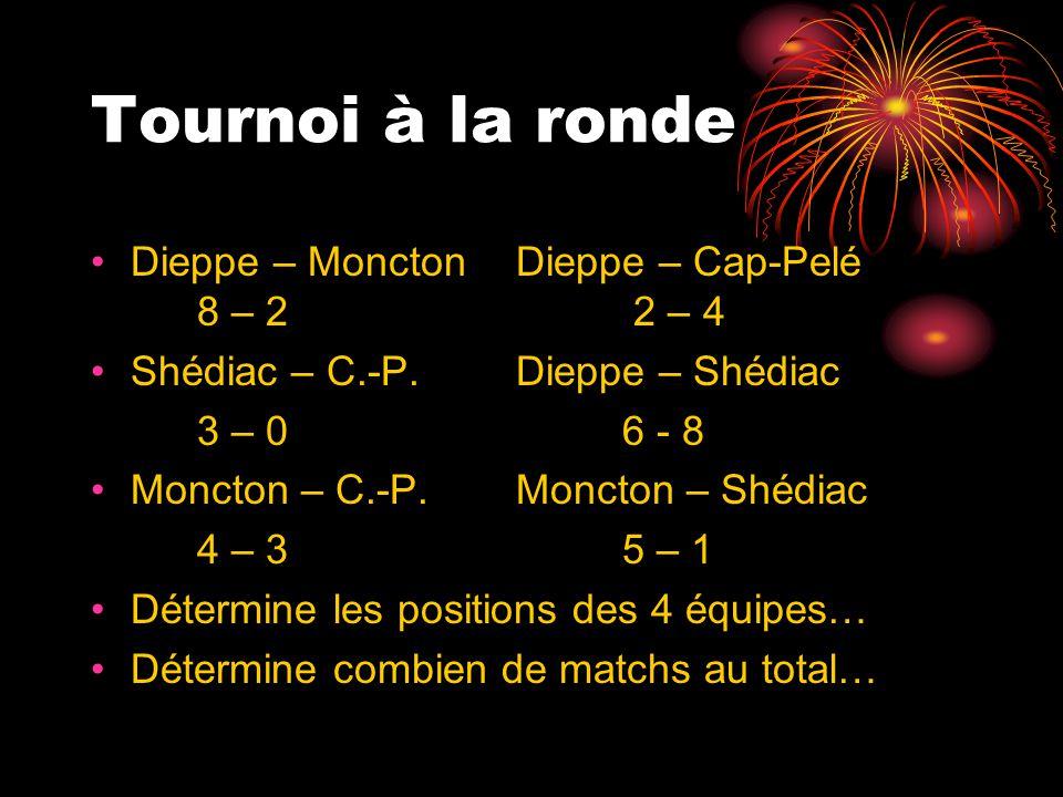 Tournoi à la ronde Dieppe – Moncton Dieppe – Cap-Pelé 8 – 2 2 – 4 Shédiac – C.-P.Dieppe – Shédiac 3 – 06 - 8 Moncton – C.-P.Moncton – Shédiac 4 – 35 –