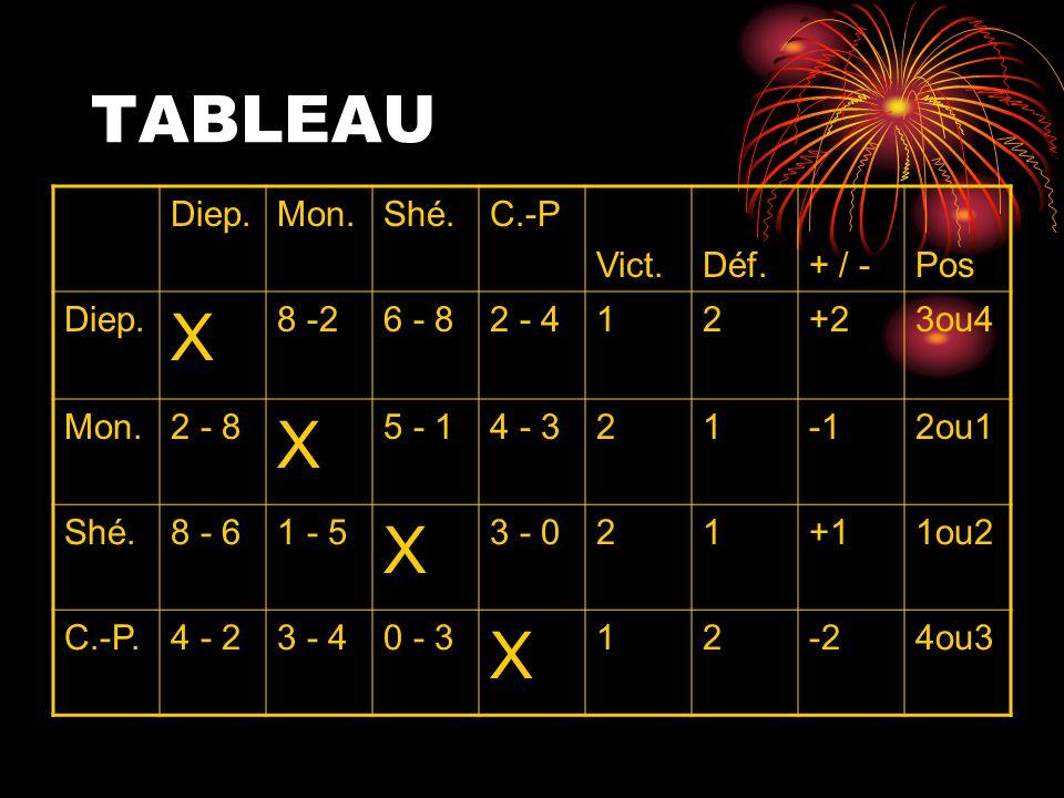 Les positons peuvent varier selon les critères du tournoi Exemple 1-plus de victoire 2- meilleur +/- 3- Résultat entre les 2 équipes ( gagnant 1) 1- plus de victoire 2- Résultat entre les 2 équipes (gagnant 1) 3- meilleur + / -