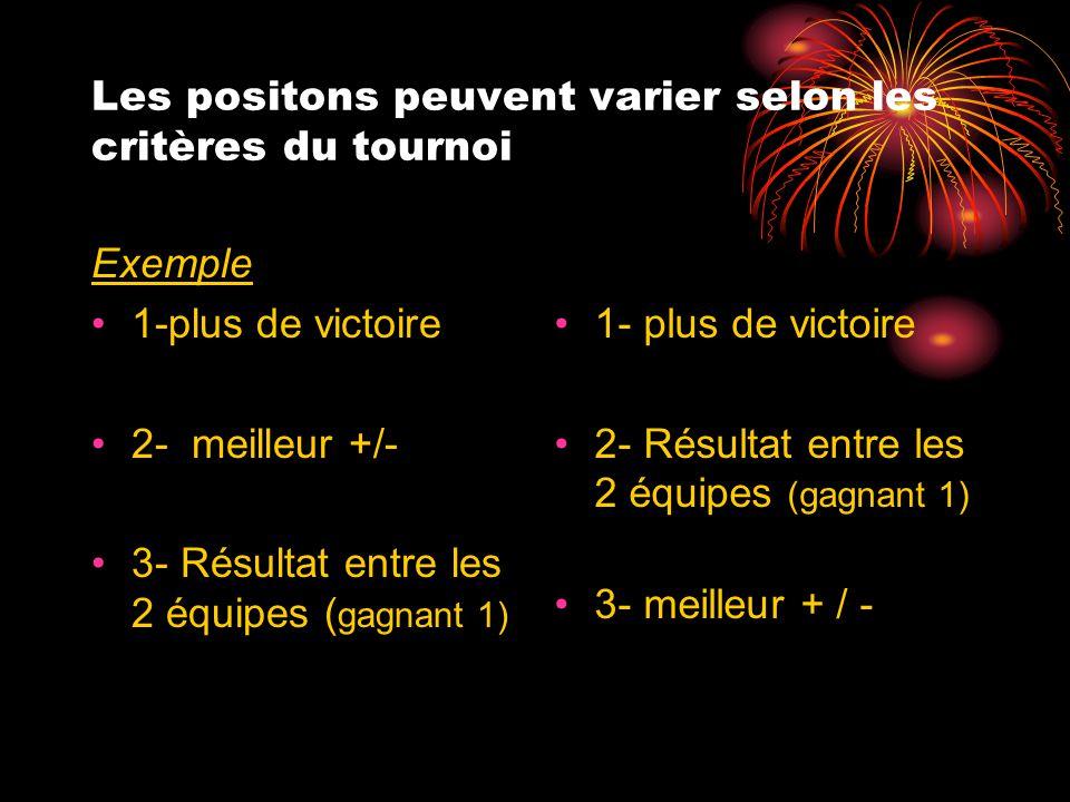Les positons peuvent varier selon les critères du tournoi Exemple 1-plus de victoire 2- meilleur +/- 3- Résultat entre les 2 équipes ( gagnant 1) 1- p