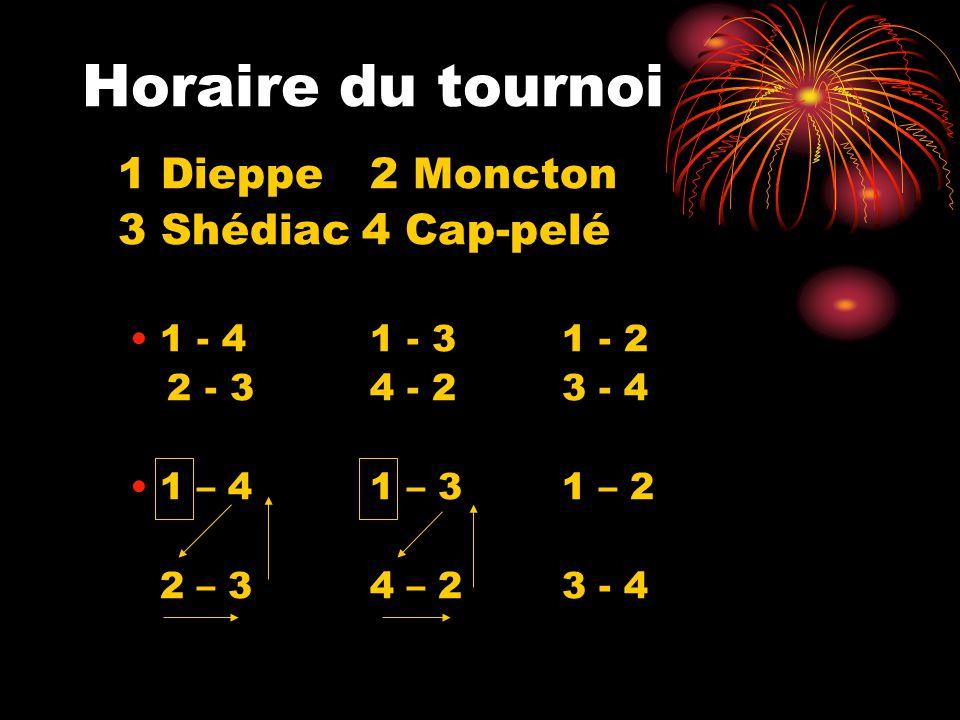 Horaire du tournoi 1 Dieppe2 Moncton 3 Shédiac 4 Cap-pelé 1 - 41 - 31 - 2 2 - 3 4 - 23 - 4 1 – 41 – 31 – 2 2 – 34 – 23 - 4