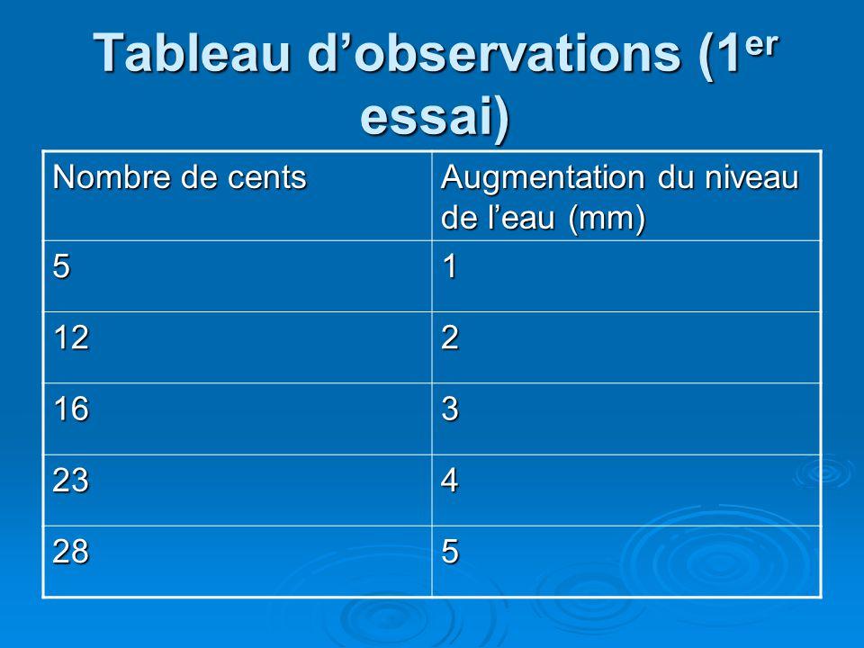 Tableau dobservations (1 er essai) Nombre de cents Augmentation du niveau de leau (mm) 51 122 163 234 285